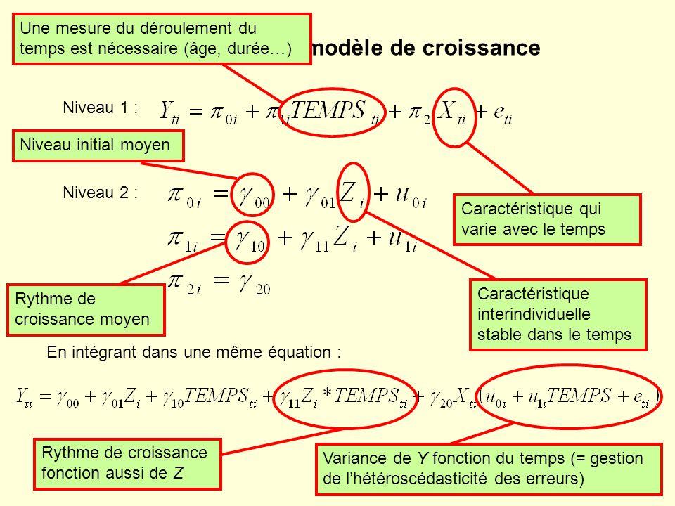 Niveau 1 : Formalisation du modèle de croissance Niveau 2 : En intégrant dans une même équation : Rythme de croissance fonction aussi de Z Caractéristique qui varie avec le temps Caractéristique interindividuelle stable dans le temps Niveau initial moyen Rythme de croissance moyen Variance de Y fonction du temps (= gestion de lhétéroscédasticité des erreurs) Une mesure du déroulement du temps est nécessaire (âge, durée…)