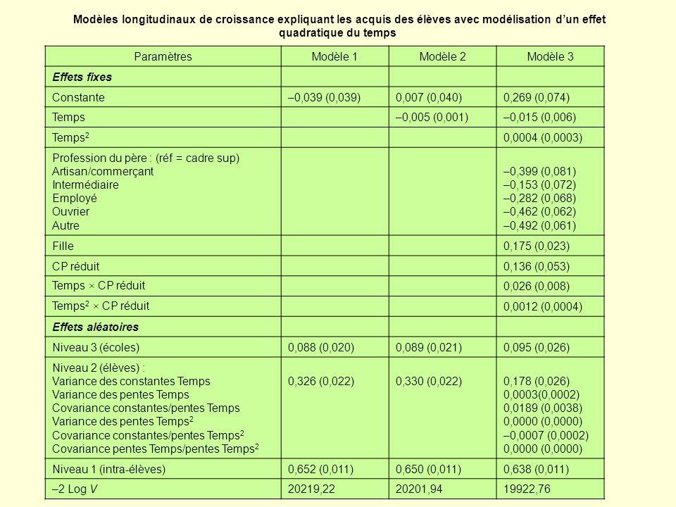 Modèles longitudinaux de croissance expliquant les acquis des élèves avec modélisation dun effet quadratique du temps ParamètresModèle 1Modèle 2Modèle 3 Effets fixes Constante–0,039 (0,039)0,007 (0,040)0,269 (0,074) Temps–0,005 (0,001)–0,015 (0,006) Temps 2 0,0004 (0,0003) Profession du père : (réf = cadre sup) Artisan/commerçant Intermédiaire Employé Ouvrier Autre –0,399 (0,081) –0,153 (0,072) –0,282 (0,068) –0,462 (0,062) –0,492 (0,061) Fille0,175 (0,023) CP réduit0,136 (0,053) Temps × CP réduit0,026 (0,008) Temps 2 × CP réduit0,0012 (0,0004) Effets aléatoires Niveau 3 (écoles)0,088 (0,020)0,089 (0,021)0,095 (0,026) Niveau 2 (élèves) : Variance des constantes Temps Variance des pentes Temps Covariance constantes/pentes Temps Variance des pentes Temps 2 Covariance constantes/pentes Temps 2 Covariance pentes Temps/pentes Temps 2 0,326 (0,022)0,330 (0,022)0,178 (0,026) 0,0003(0,0002) 0,0189 (0,0038) 0,0000 (0,0000) –0,0007 (0,0002) 0,0000 (0,0000) Niveau 1 (intra-élèves)0,652 (0,011)0,650 (0,011)0,638 (0,011) –2 Log V20219,2220201,9419922,76