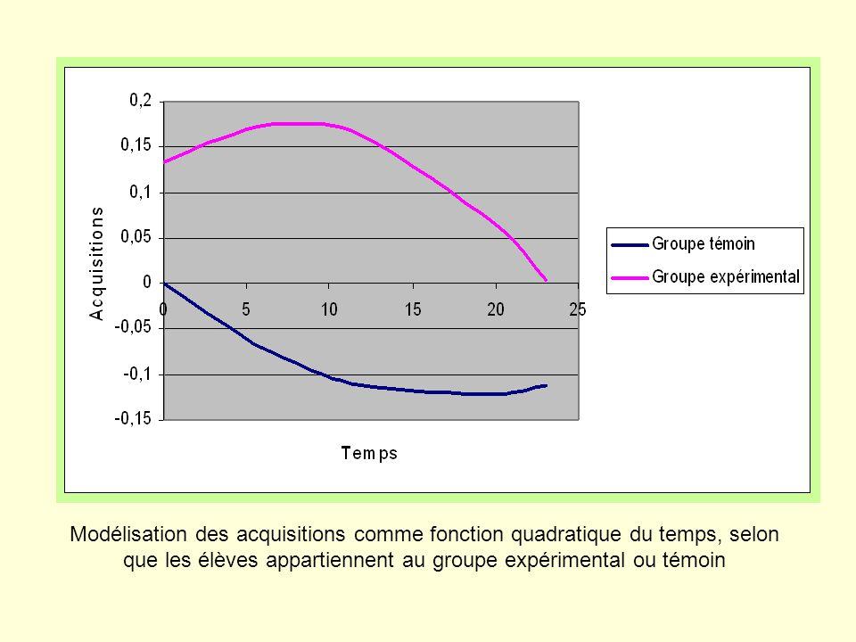 Modélisation des acquisitions comme fonction quadratique du temps, selon que les élèves appartiennent au groupe expérimental ou témoin