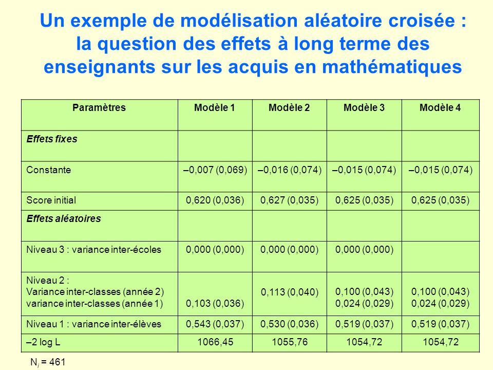Un exemple de modélisation aléatoire croisée : la question des effets à long terme des enseignants sur les acquis en mathématiques ParamètresModèle 1Modèle 2Modèle 3Modèle 4 Effets fixes Constante–0,007 (0,069)–0,016 (0,074)–0,015 (0,074) Score initial0,620 (0,036)0,627 (0,035)0,625 (0,035) Effets aléatoires Niveau 3 : variance inter-écoles0,000 (0,000) Niveau 2 : Variance inter-classes (année 2) variance inter-classes (année 1)0,103 (0,036) 0,113 (0,040)0,100 (0,043) 0,024 (0,029) 0,100 (0,043) 0,024 (0,029) Niveau 1 : variance inter-élèves0,543 (0,037)0,530 (0,036)0,519 (0,037) –2 log L1066,451055,761054,72 N i = 461