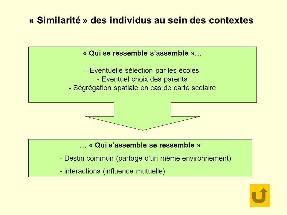 … « Qui sassemble se ressemble » - Destin commun (partage dun même environnement) - interactions (influence mutuelle) « Qui se ressemble sassemble »… - Eventuelle sélection par les écoles - Eventuel choix des parents - Ségrégation spatiale en cas de carte scolaire « Similarité » des individus au sein des contextes