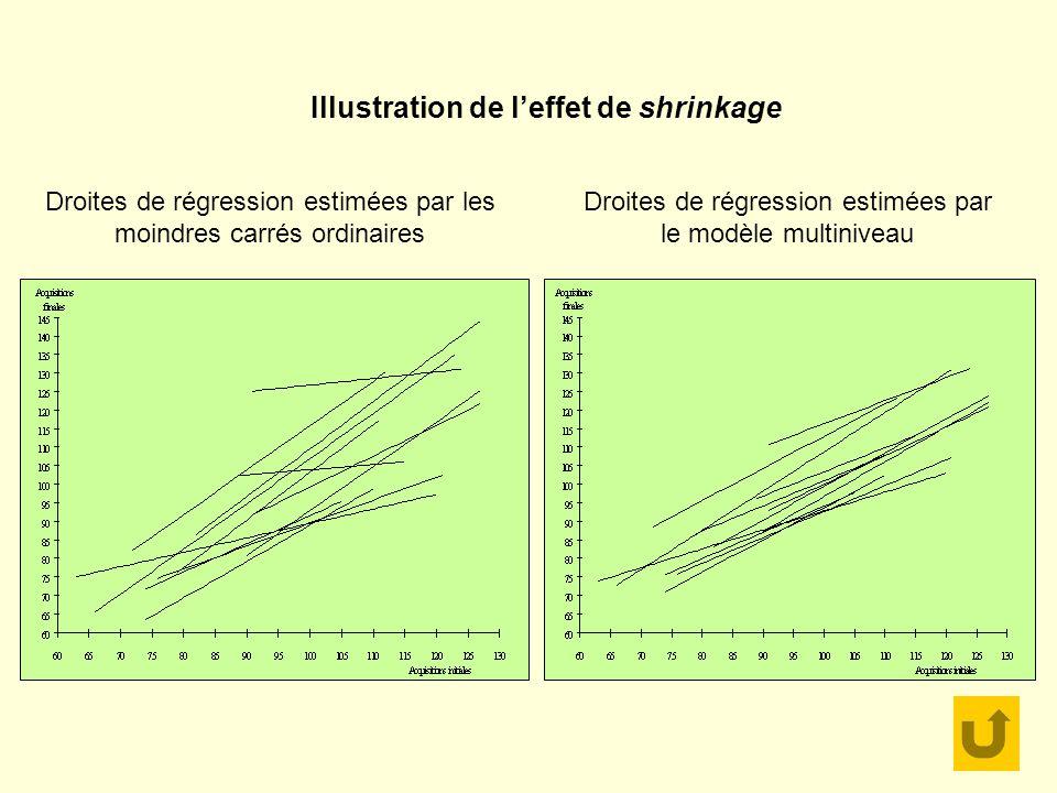 Illustration de leffet de shrinkage Droites de régression estimées par le modèle multiniveau Droites de régression estimées par les moindres carrés ordinaires