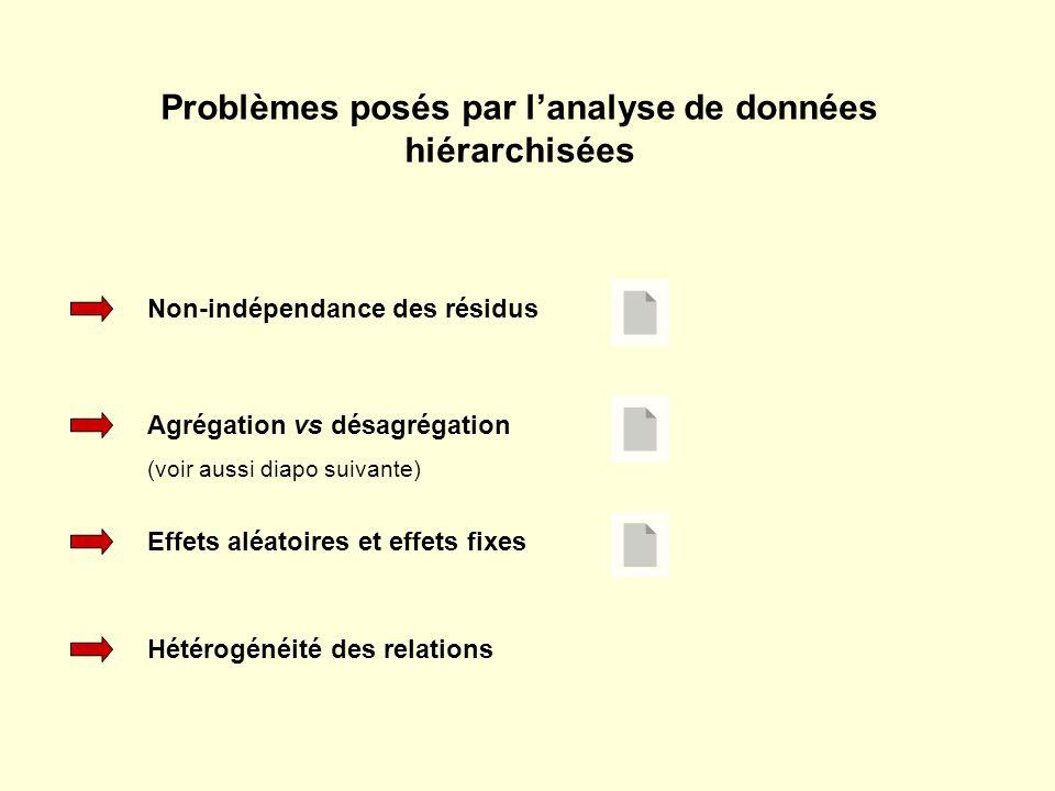Non-indépendance des résidus Agrégation vs désagrégation (voir aussi diapo suivante) Hétérogénéité des relations Effets aléatoires et effets fixes Problèmes posés par lanalyse de données hiérarchisées