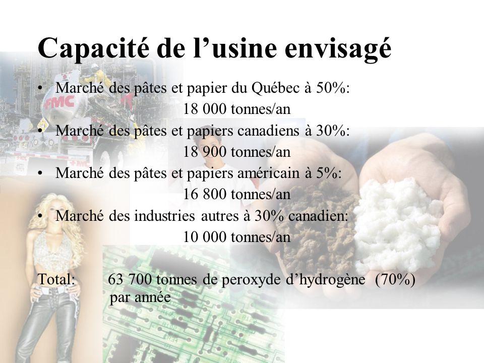 Marché des pâtes et papier du Québec à 50%: 18 000 tonnes/an Marché des pâtes et papiers canadiens à 30%: 18 900 tonnes/an Marché des pâtes et papiers
