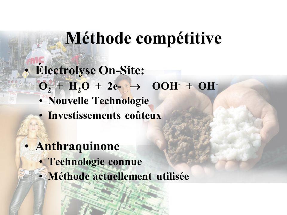 Méthode compétitive Électrolyse On-Site: O 2 + H 2 O + 2e- OOH - + OH - Nouvelle Technologie Investissements coûteux Anthraquinone Technologie connue