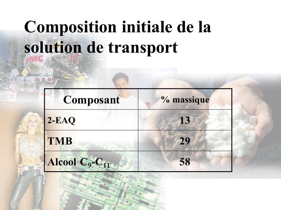 Composition initiale de la solution de transport Composant % massique 2-EAQ 13 TMB29 Alcool C 9 -C 11 58