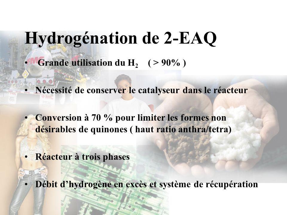 Hydrogénation de 2-EAQ Grande utilisation du H 2 ( > 90% ) Nécessité de conserver le catalyseur dans le réacteur Conversion à 70 % pour limiter les fo