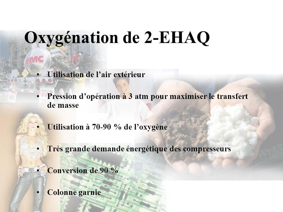 Oxygénation de 2-EHAQ Utilisation de lair extérieur Pression dopération à 3 atm pour maximiser le transfert de masse Utilisation à 70-90 % de loxygène