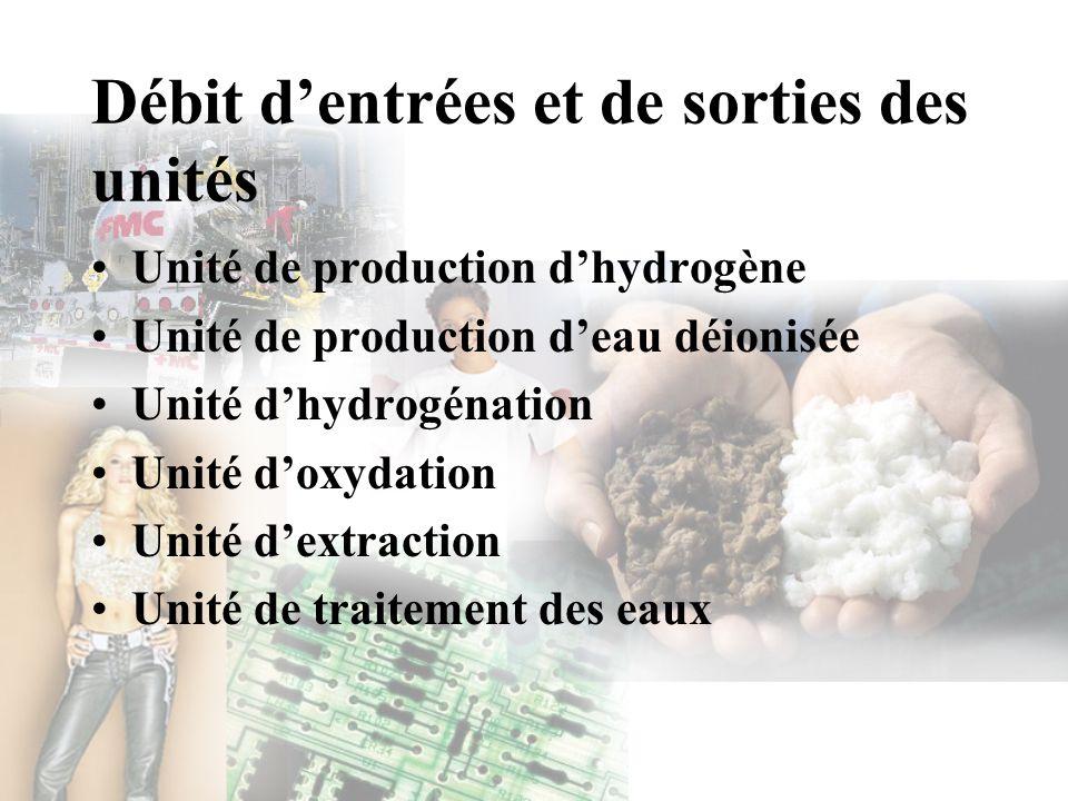 Débit dentrées et de sorties des unités Unité de production dhydrogène Unité de production deau déionisée Unité dhydrogénation Unité doxydation Unité