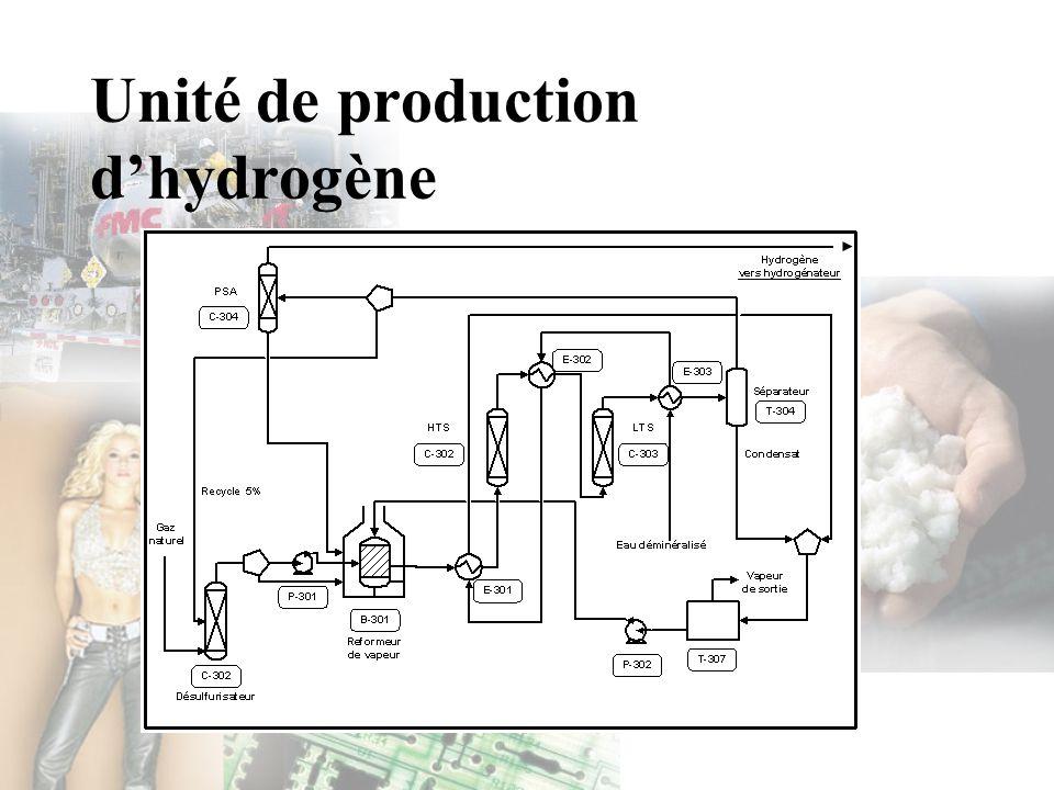 Unité de production dhydrogène