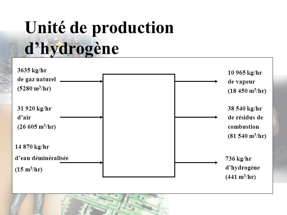 3635 kg/hr de gaz naturel (5280 m 3 /hr) 31 920 kg/hr dair (26 605 m 3 /hr) 14 870 kg/hr deau déminéralisée (15 m 3 /hr) 10 965 kg/hr de vapeur (18 45