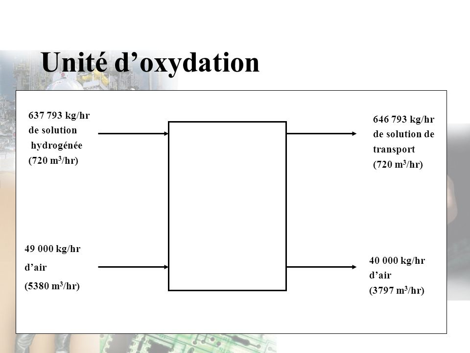 Unité doxydation 637 793 kg/hr de solution hydrogénée (720 m 3 /hr) 49 000 kg/hr dair (5380 m 3 /hr) 646 793 kg/hr de solution de transport (720 m 3 /