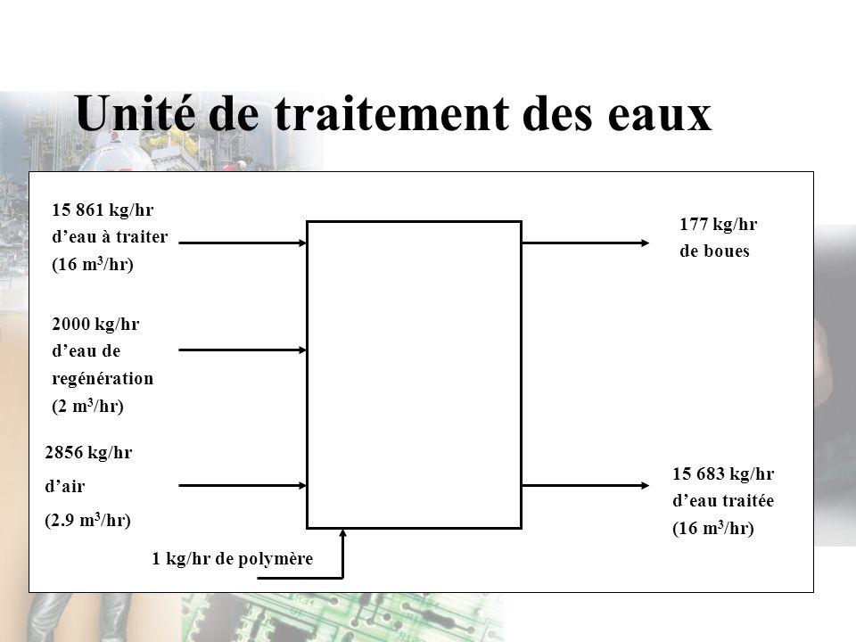 Unité de traitement des eaux 15 861 kg/hr deau à traiter (16 m 3 /hr) 2000 kg/hr deau de regénération (2 m 3 /hr) 2856 kg/hr dair (2.9 m 3 /hr) 177 kg