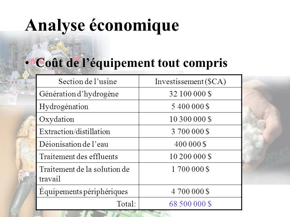 Analyse économique Coût de léquipement tout compris Section de lusineInvestissement ($CA) Génération dhydrogène32 100 000 $ Hydrogénation5 400 000 $ O