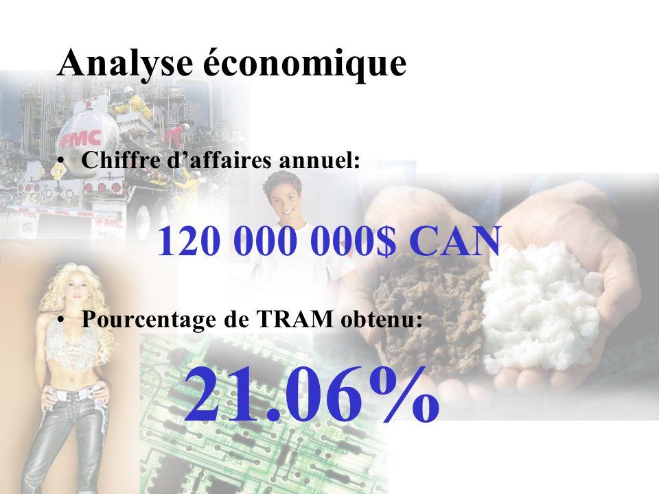 Analyse économique Chiffre daffaires annuel: 120 000 000$ CAN Pourcentage de TRAM obtenu: 21.06%