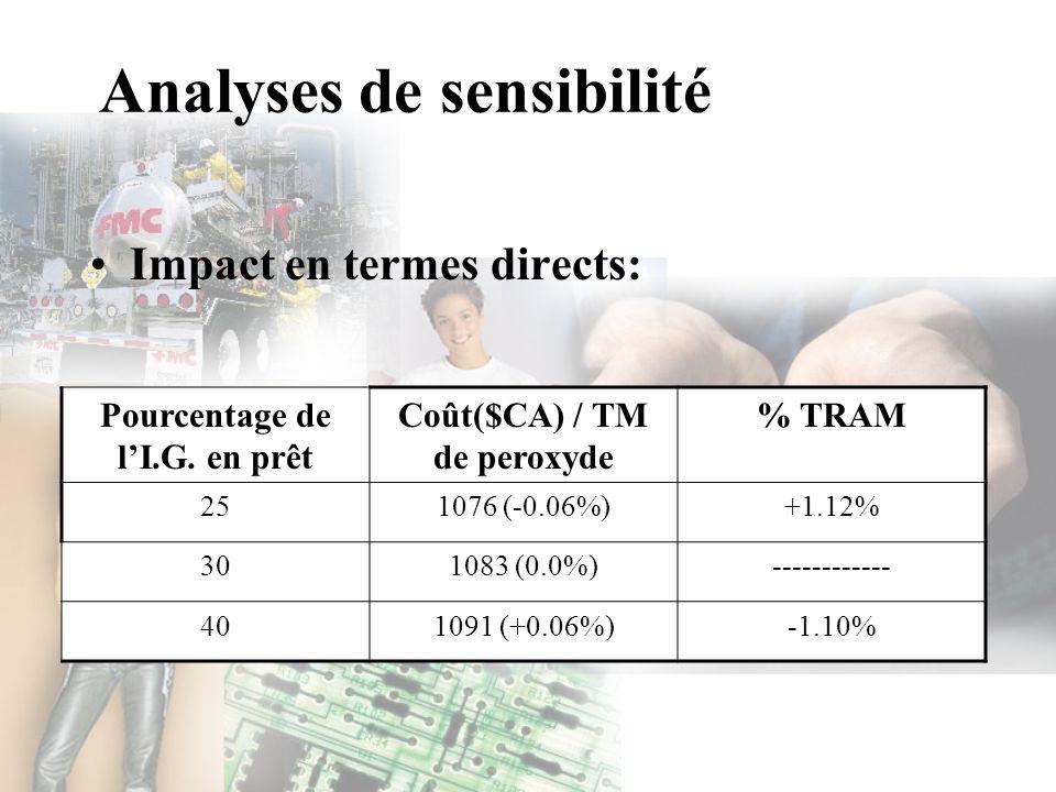Analyses de sensibilité Impact en termes directs: Pourcentage de lI.G. en prêt Coût($CA) / TM de peroxyde % TRAM 251076 (-0.06%)+1.12% 301083 (0.0%)--
