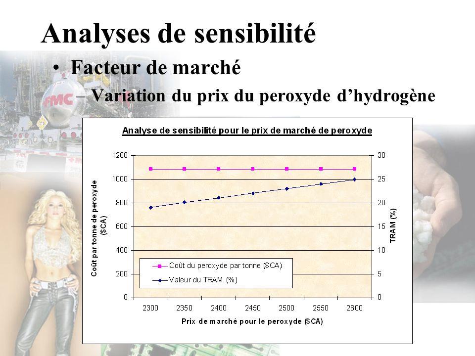 Analyses de sensibilité Facteur de marché –Variation du prix du peroxyde dhydrogène