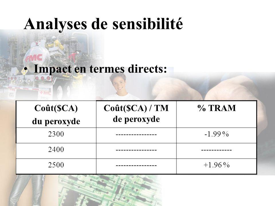 Analyses de sensibilité Impact en termes directs: Coût($CA) du peroxyde Coût($CA) / TM de peroxyde % TRAM 2300-----------------1.99 % 2400------------