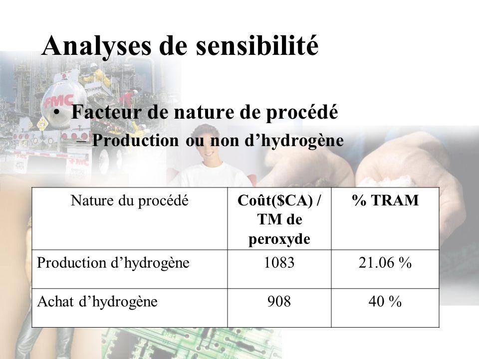 Analyses de sensibilité Facteur de nature de procédé –Production ou non dhydrogène Nature du procédéCoût($CA) / TM de peroxyde % TRAM Production dhydr