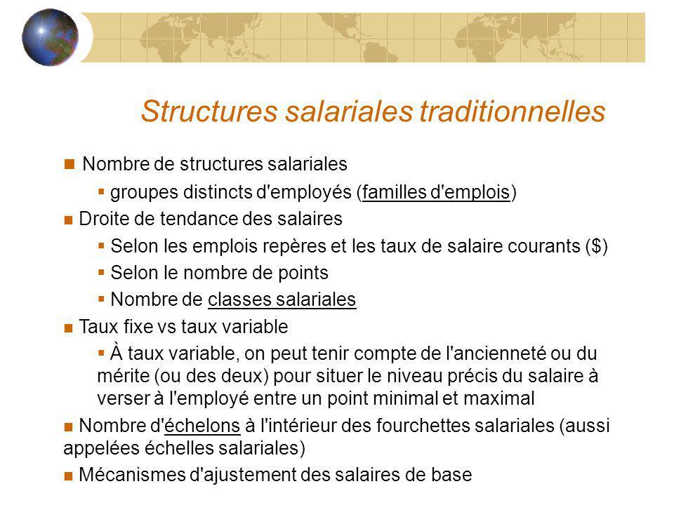 Structures salariales traditionnelles n Nombre de structures salariales groupes distincts d'employés (familles d'emplois) n Droite de tendance des sal