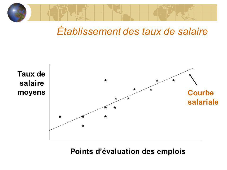Établissement des taux de salaire Points dévaluation des emplois Taux de salaire moyens * ** ** * *** * Courbe salariale