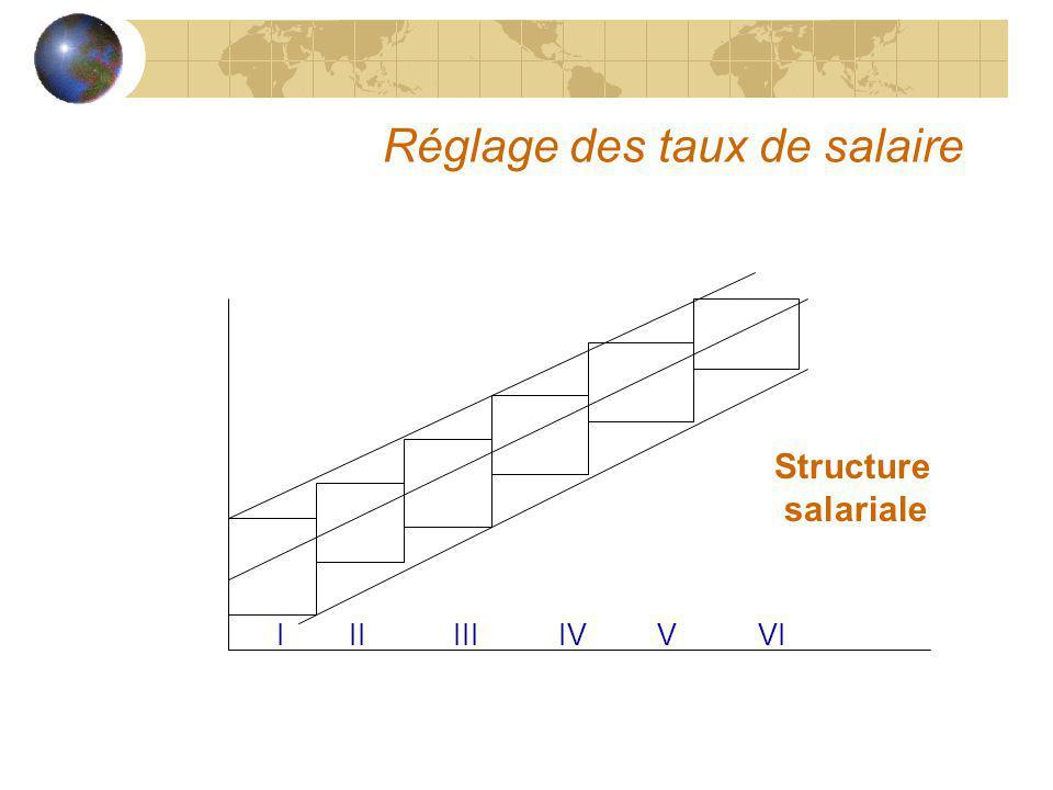 Réglage des taux de salaire I II III IV V VI Structure salariale