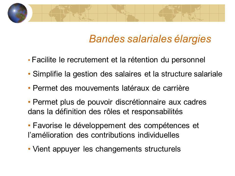 Bandes salariales élargies Facilite le recrutement et la rétention du personnel Simplifie la gestion des salaires et la structure salariale Permet des