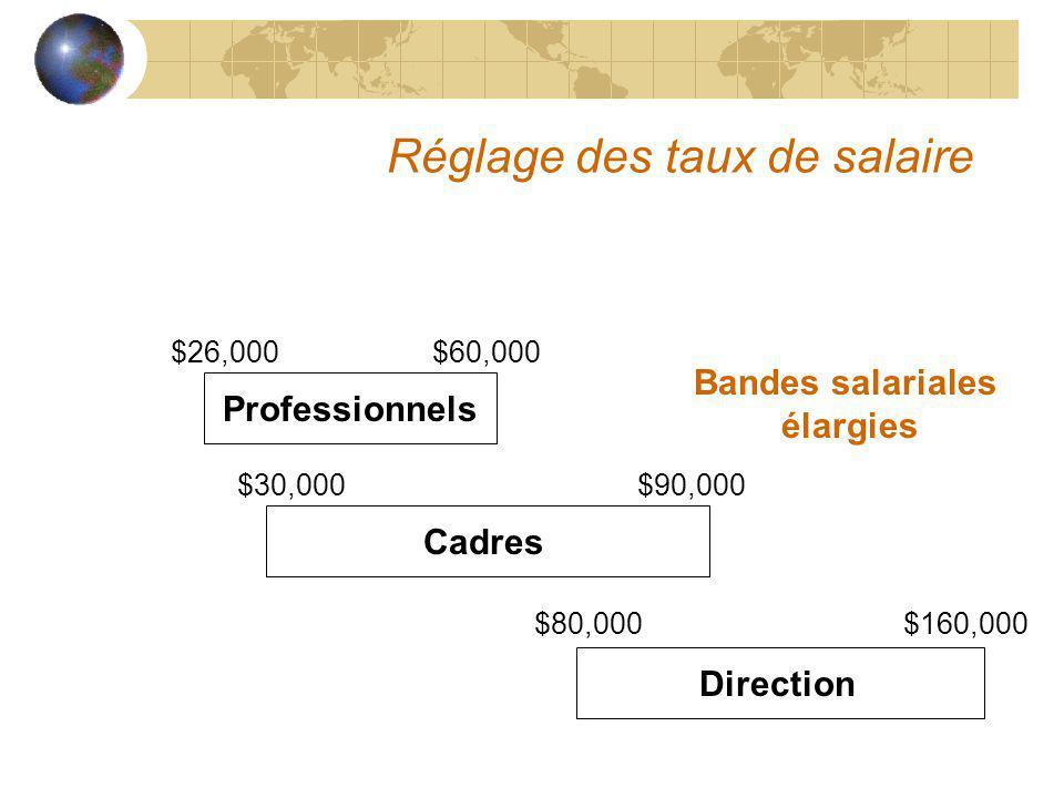 Réglage des taux de salaire Professionnels Cadres Direction Bandes salariales élargies $80,000 $160,000 $30,000 $90,000 $26,000 $60,000