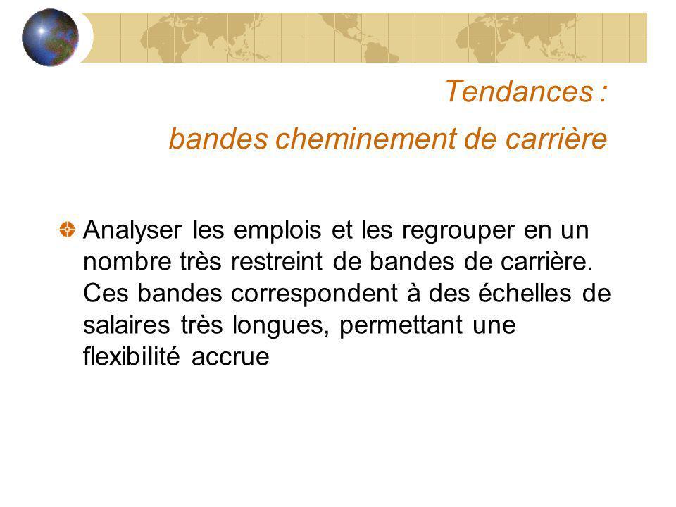 Tendances : bandes cheminement de carrière Analyser les emplois et les regrouper en un nombre très restreint de bandes de carrière. Ces bandes corresp