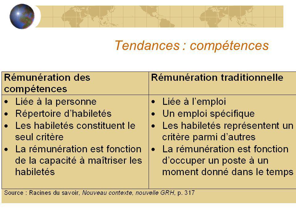 Tendances : compétences