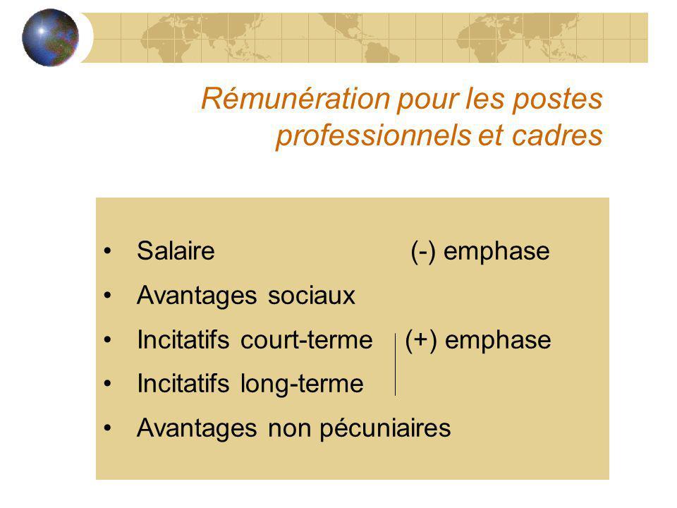 Rémunération pour les postes professionnels et cadres Salaire (-) emphase Avantages sociaux Incitatifs court-terme (+) emphase Incitatifs long-terme A