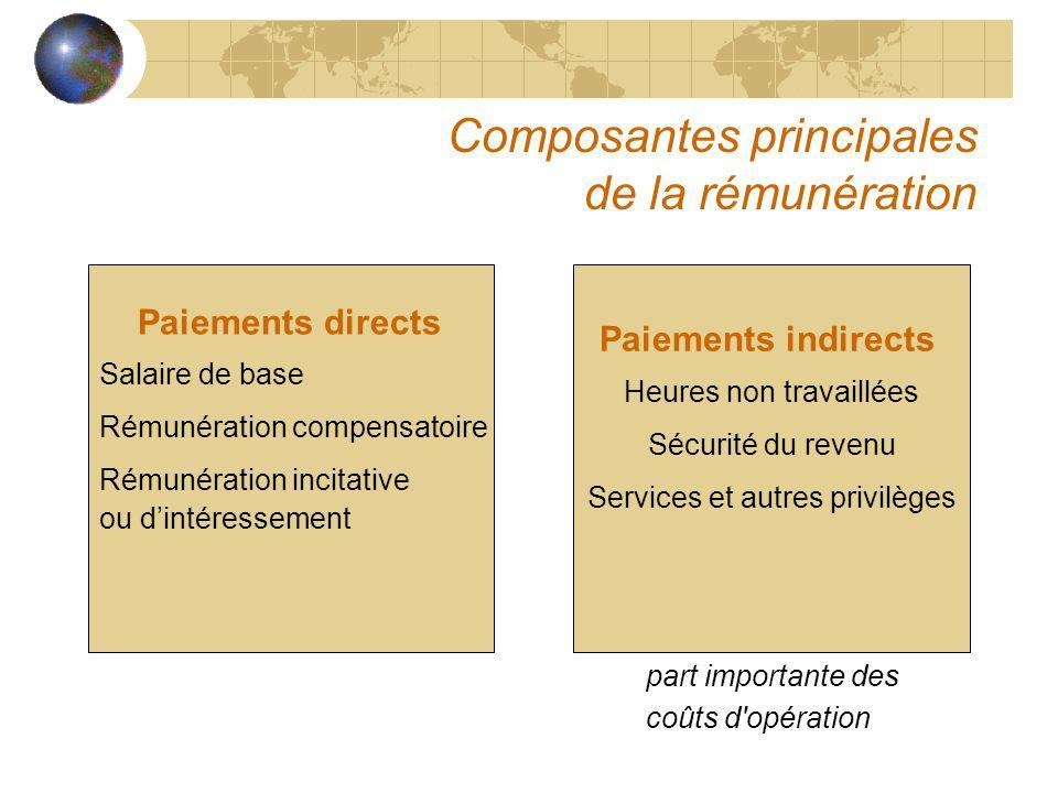 Composantes principales de la rémunération Paiements directs Salaire de base Rémunération compensatoire Rémunération incitative ou dintéressement Paie