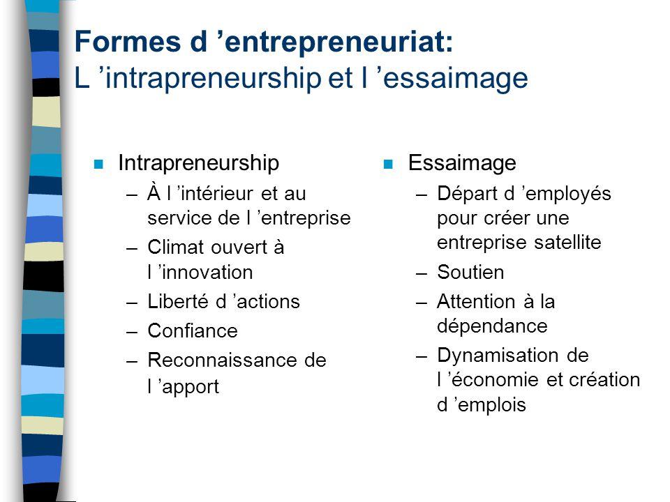 Formes d entrepreneuriat: L intrapreneurship et l essaimage n Intrapreneurship –À l intérieur et au service de l entreprise –Climat ouvert à l innovat