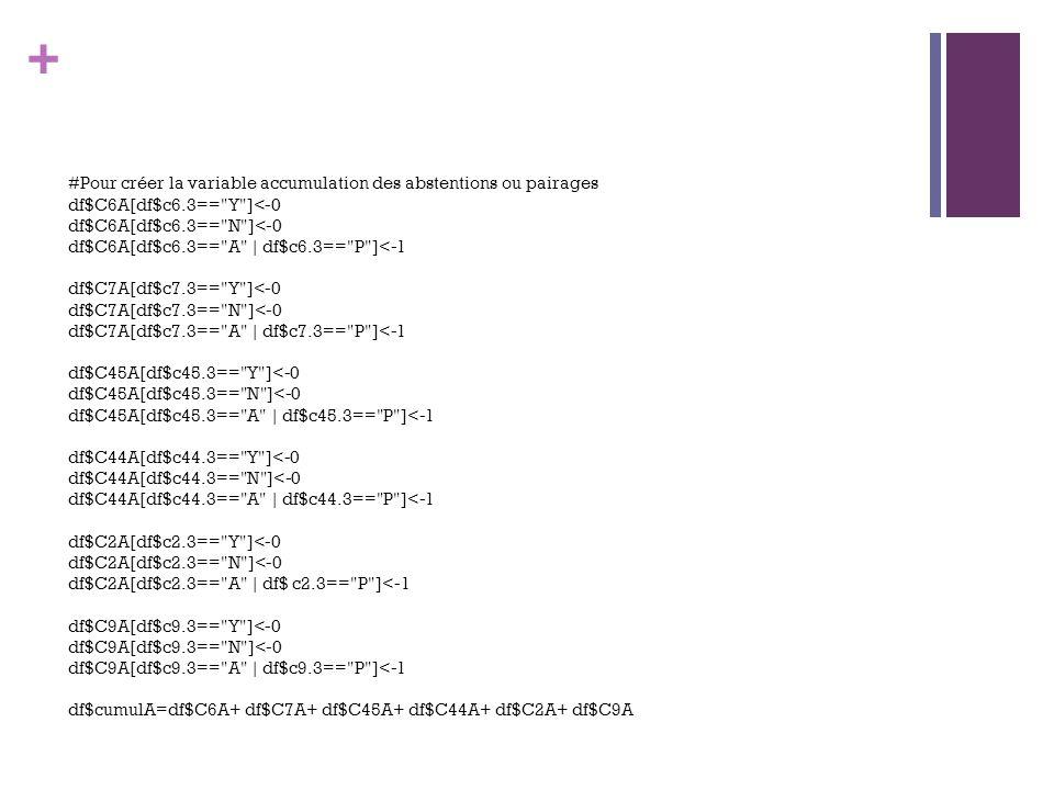 + #Pour créer la variable accumulation des abstentions ou pairages df$C6A[df$c6.3==