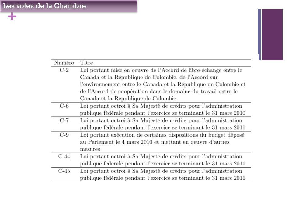 + Les votes de la Chambre Question 4: comment rendre compte de la disposition des provinces.