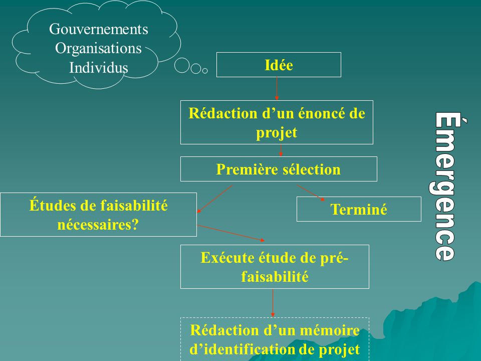 Idée Terminé Première sélection Études de faisabilité nécessaires? Exécute étude de pré- faisabilité Rédaction dun mémoire didentification de projet R