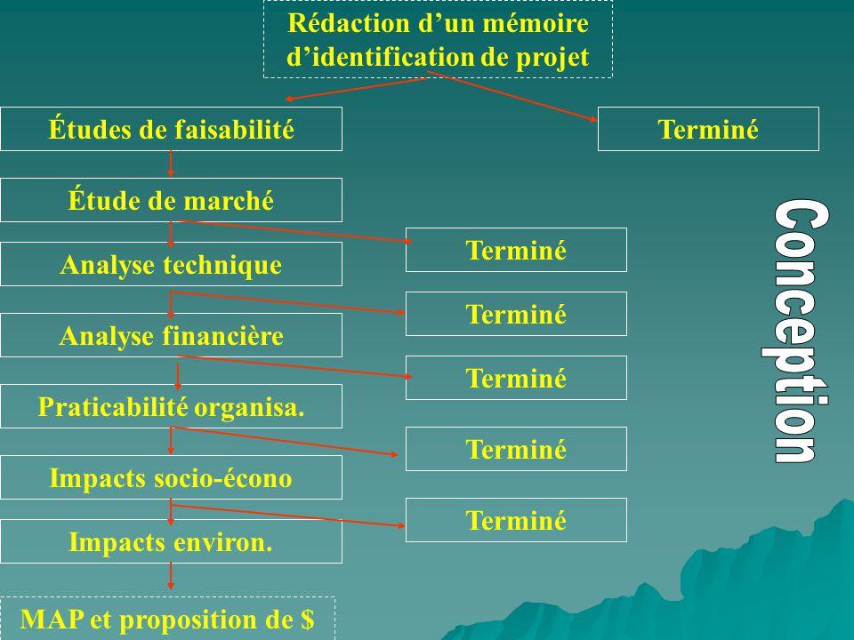 Rédaction dun mémoire didentification de projet Analyse technique Analyse financière Praticabilité organisa. Impacts socio-écono Impacts environ. MAP