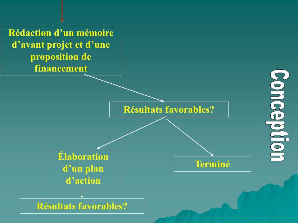 Rédaction dun mémoire davant projet et dune proposition de financement Résultats favorables? Élaboration dun plan daction Terminé Résultats favorables