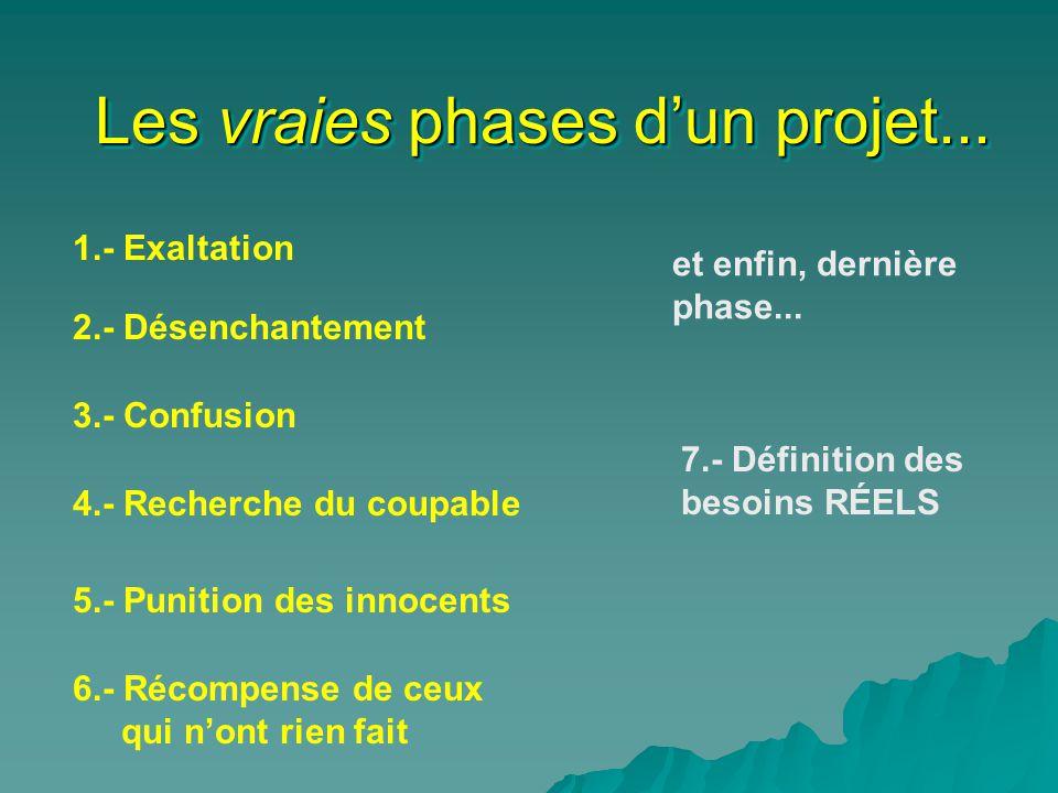 Les vraies phases dun projet... 1.- Exaltation et enfin, dernière phase... 7.- Définition des besoins RÉELS 4.- Recherche du coupable 5.- Punition des