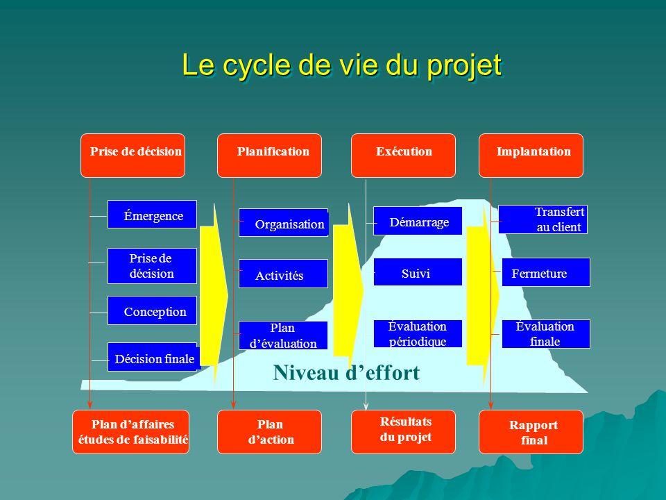 Le cycle de vie du projet Prise de décisionPlanificationExécutionImplantation Plan daffaires études de faisabilité Plan daction Résultats du projet Ra