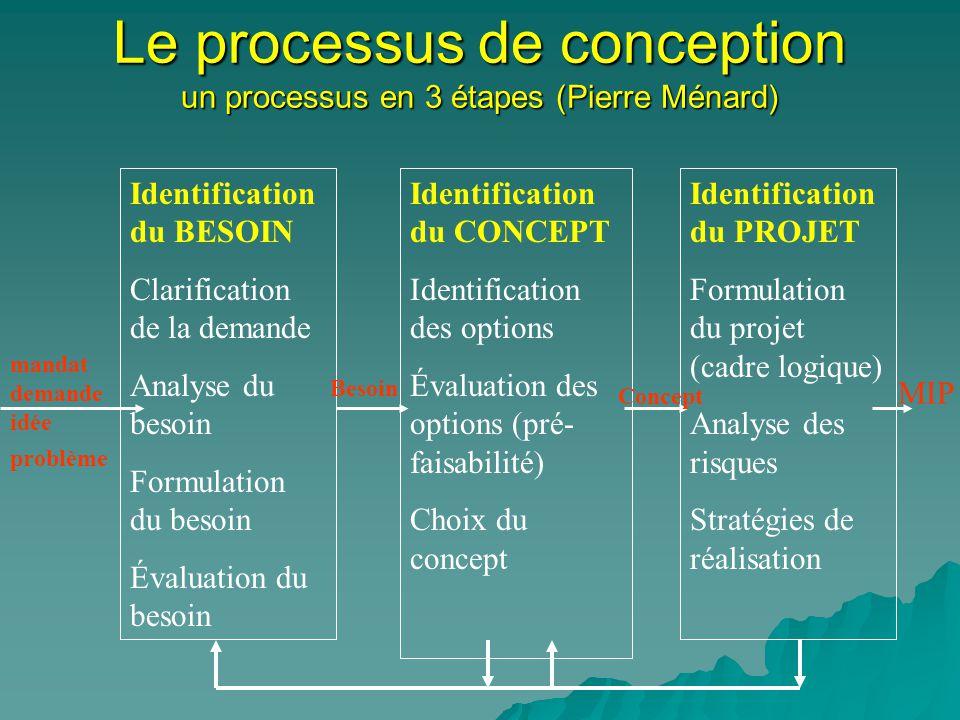 Le processus de conception un processus en 3 étapes (Pierre Ménard) Identification du BESOIN Clarification de la demande Analyse du besoin Formulation