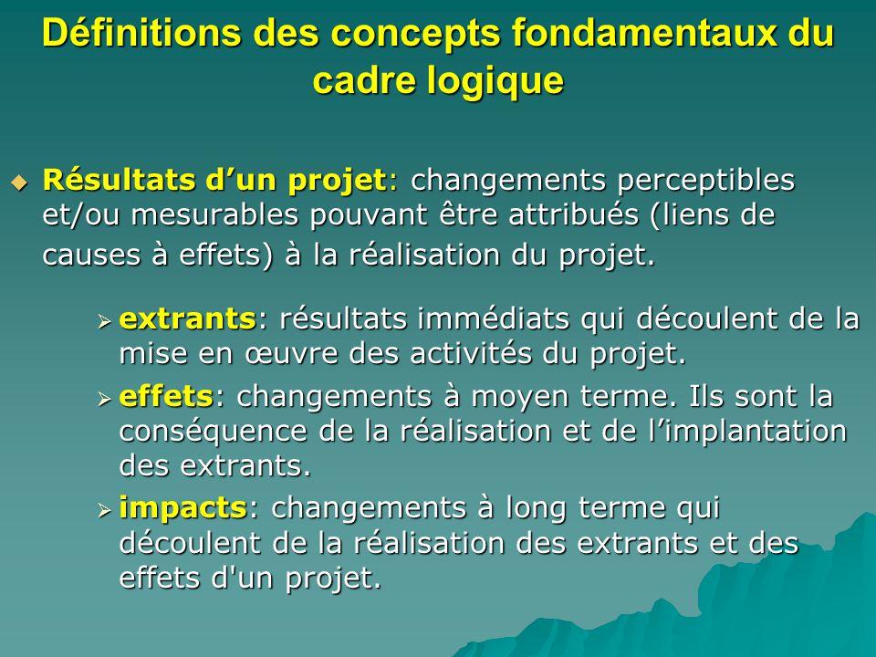 Définitions des concepts fondamentaux du cadre logique Résultats dun projet: changements perceptibles et/ou mesurables pouvant être attribués (liens de causes à effets) à la réalisation du projet.