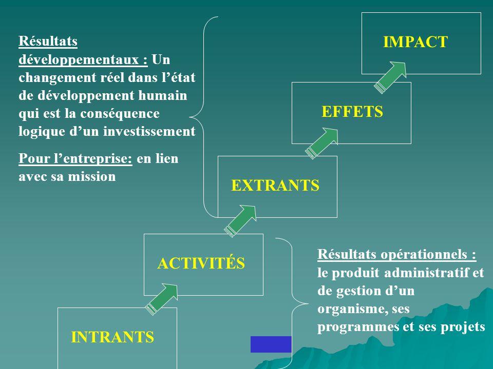 INTRANTS ACTIVITÉS EXTRANTS EFFETS IMPACT Résultats opérationnels : le produit administratif et de gestion dun organisme, ses programmes et ses projet