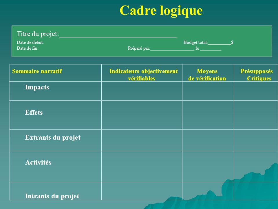 Sommaire narratif Indicateurs objectivement Moyens Présupposés vérifiables de vérification Critiques Cadre logique Titre du projet:__________________________________ Date de début:Budget total:__________$ Date de fin:Préparé par:___________________ le _________ Impacts Effets Extrants du projet Activités Intrants du projet