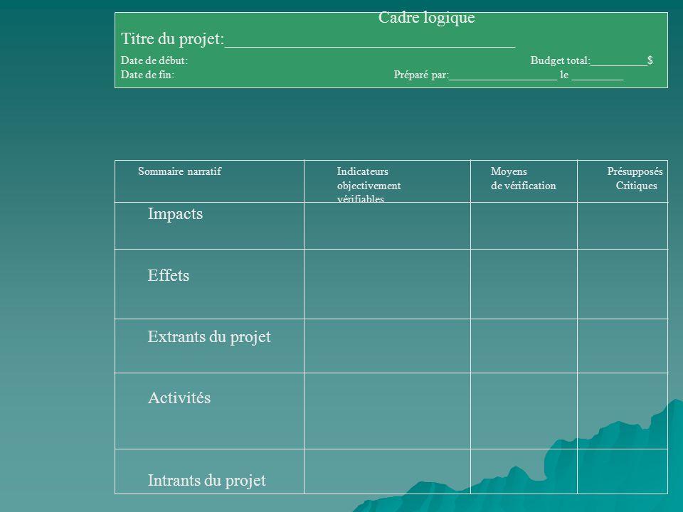 Sommaire narratif Indicateurs Moyens Présupposés objectivement de vérificationCritiques vérifiables Cadre logique Titre du projet:__________________________________ Date de début:Budget total:__________$ Date de fin:Préparé par:___________________ le _________ Impacts Effets Extrants du projet Activités Intrants du projet