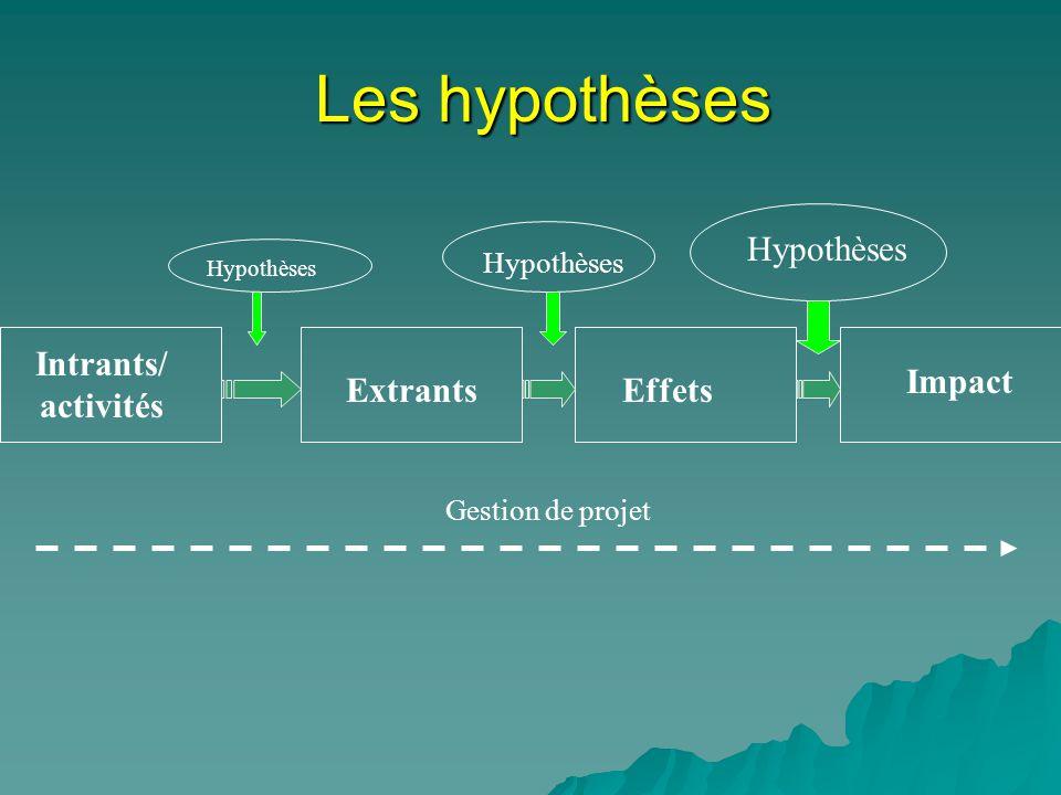 Les hypothèses Intrants/ activités ExtrantsEffets Impact Hypothèses Gestion de projet