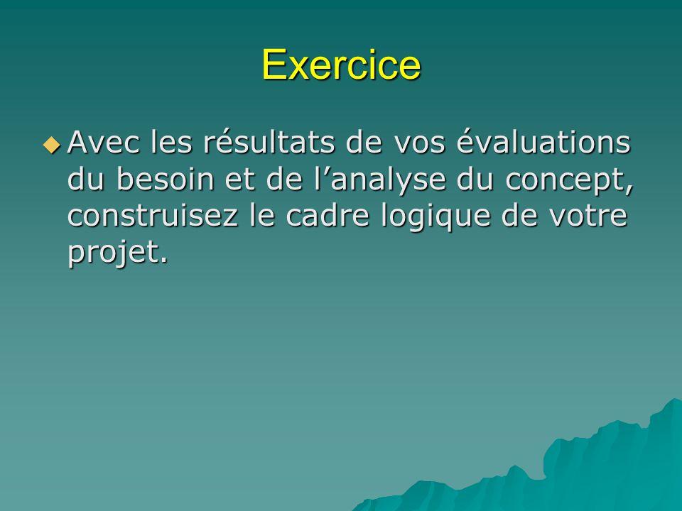 Exercice Avec les résultats de vos évaluations du besoin et de lanalyse du concept, construisez le cadre logique de votre projet. Avec les résultats d