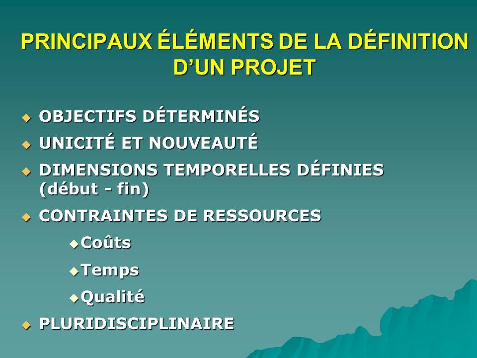 PRINCIPAUX ÉLÉMENTS DE LA DÉFINITION DUN PROJET OBJECTIFS DÉTERMINÉS OBJECTIFS DÉTERMINÉS UNICITÉ ET NOUVEAUTÉ UNICITÉ ET NOUVEAUTÉ DIMENSIONS TEMPORELLES DÉFINIES (début - fin) DIMENSIONS TEMPORELLES DÉFINIES (début - fin) CONTRAINTES DE RESSOURCES CONTRAINTES DE RESSOURCES Coûts Coûts Temps Temps Qualité Qualité PLURIDISCIPLINAIRE PLURIDISCIPLINAIRE