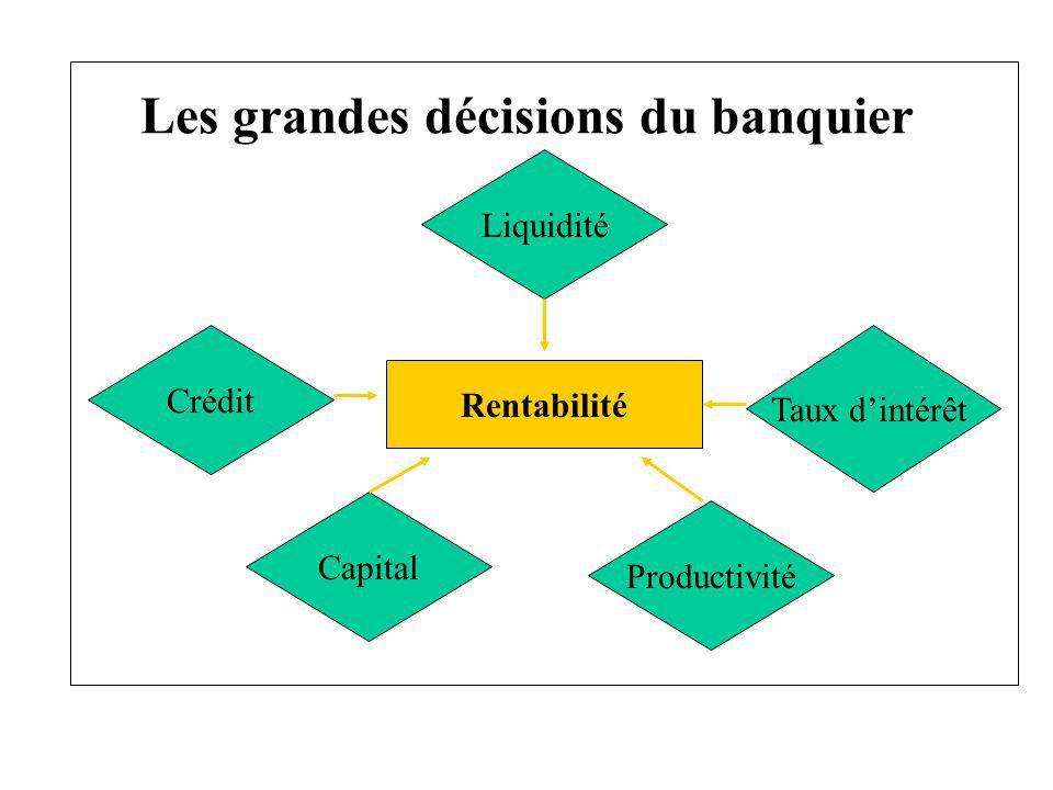 Les grandes décisions du banquier Rentabilité Liquidité Taux dintérêt Productivité Capital Crédit