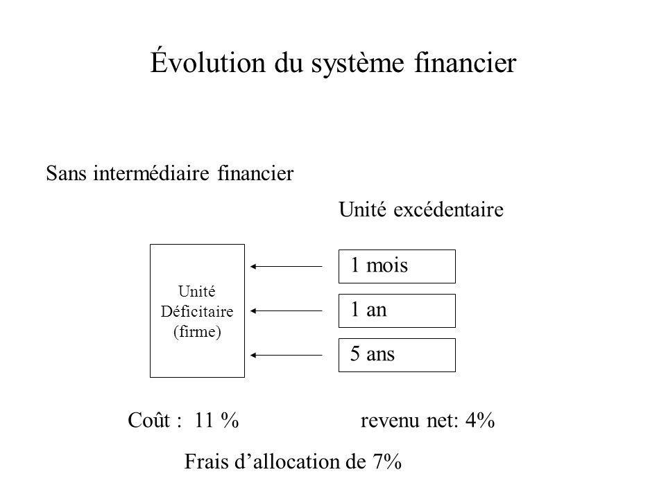 Évolution du système financier Sans intermédiaire financier Unité Déficitaire (firme) 1 mois 1 an 5 ans Coût : 11 % revenu net: 4% Unité excédentaire Frais dallocation de 7%